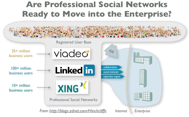 réseaux sociaux pros